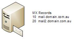 DNS MX Record