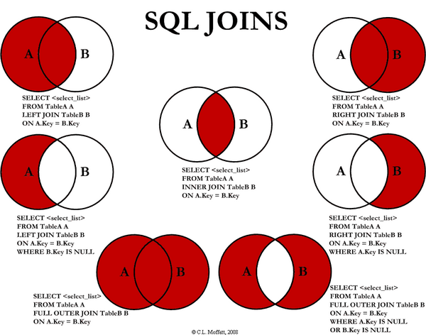 Seriously, go read the article here for more about this http://www.codeproject.com/Articles/33052/Visual-Representation-of-SQL-Joins